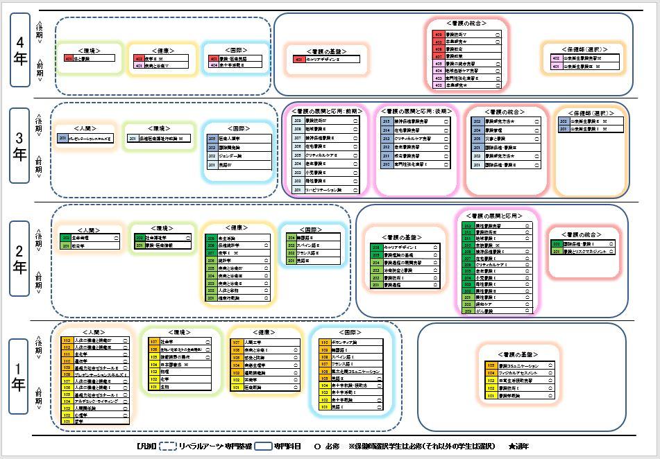 カリキュラム系統図