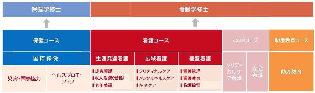【看護学研究科修士課程】