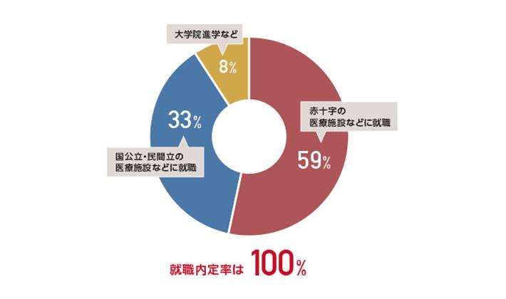 日本赤十字看護大学と日本赤十字九州国際看護大学でも具体的な違いはなんで... - Yahoo!知恵袋