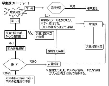 地震対応_学生版フローチャート