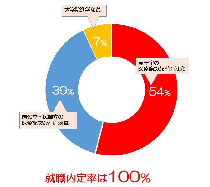 日本赤十字九州国際看護大学の情報満載|偏差値・口コミなど|みんなの大学情報