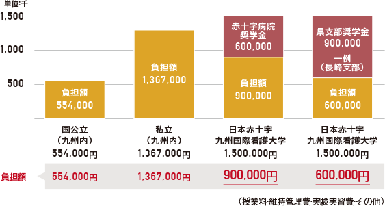 日本赤十字九州国際看護大学及び他大学学納金の比較(年間)